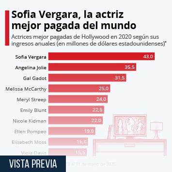 Enlace a Las actrices mejor pagadas en 2020 Infografía