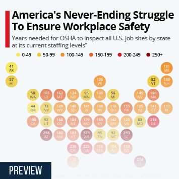 Infographic: America's Never-Ending Struggle To Ensure Workplace Safety | Statista