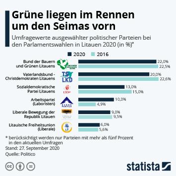Litauen Infografik - Grüne liegen im Rennen um den Seimas vorn