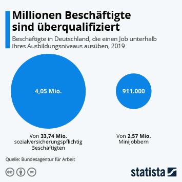 Infografik: Millionen Beschäftigte sind überqualifiziert   Statista