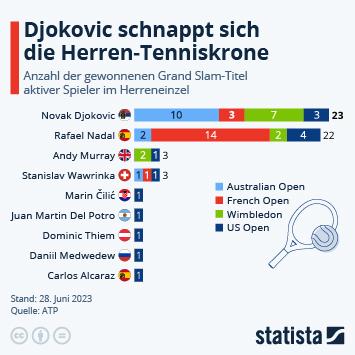 Djoković bleibt König der Australian Open
