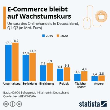 Infografik - E-Commerce bleibt auf Wachstumskurs