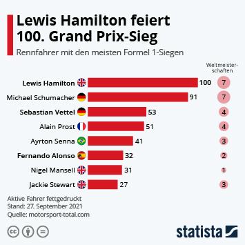 Link zu Die Formel 1 hat einen neuen König Infografik