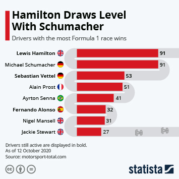 Infographic: Hamilton Draws Level With Schumacher   Statista
