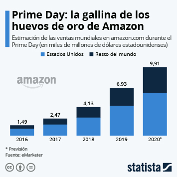 Enlace a Prime Day: récord de ventas para Amazon Infografía