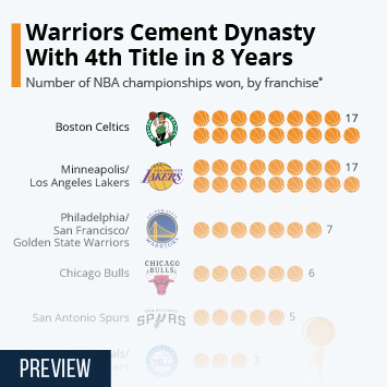 Lakers Tie Celtics for Most Championships