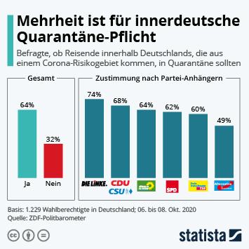 Infografik: Mehrheit ist für innerdeutsche Quarantäne-Pflicht   Statista