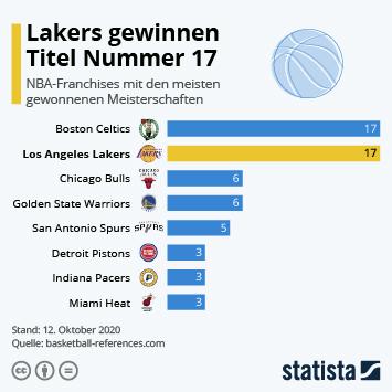 Link zu Lakers gewinnen Titel Nummer 17 Infografik