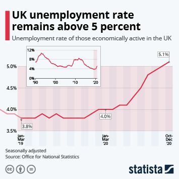 Infographic: UK unemployment rate remains above 5 percent | Statista