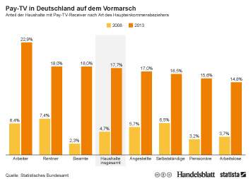 Link zu Pay-TV in Deutschland auf dem Vormarsch Infografik