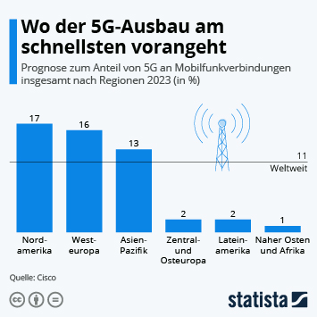 Infografik: Wo der 5G-Ausbau am schnellsten vorangeht | Statista