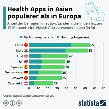 Infografik: Health Apps in Asien populärer als in Europa | Statista