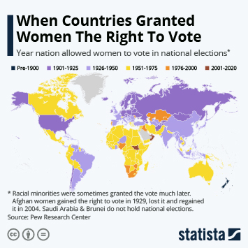 Infographic: When Countries Granted Women The Right To Vote | Statista