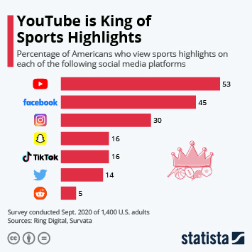YouTube is King of Sports Highlights