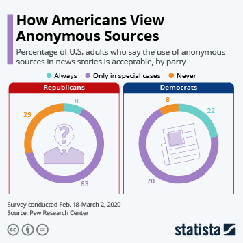 Infographic: How Americans View Anonymous Sources | Statista
