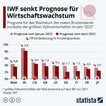 Infografik: So stark könnte die Wirtschaft 2021 wachsen | Statista
