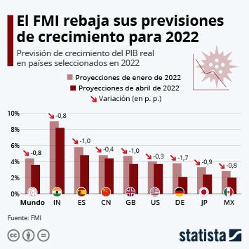 Infografía: España sufrirá el mayor desplome de las economías avanzadas en 2020 | Statista