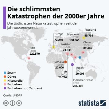 Infografik: Die schlimmsten Katastrophen der 2000er Jahre | Statista