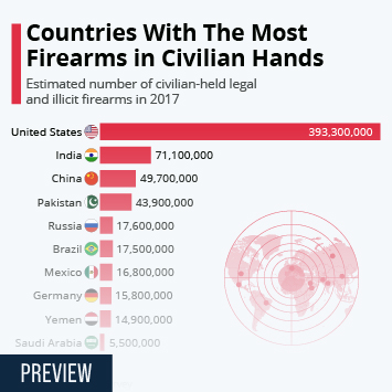 Infographic: The Countries With The Most Firearms In Civilian Hands | Statista