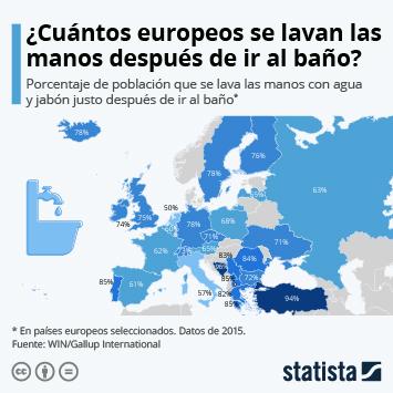 Infografía: ¿En qué países se lavan las manos más a menudo los europeos? | Statista