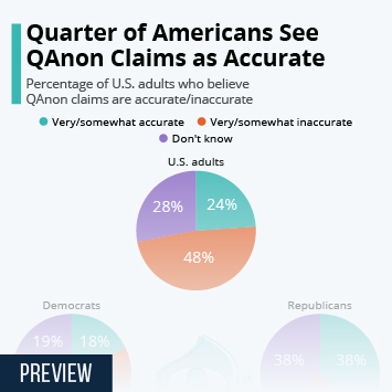 Quarter of Americans See QAnon Claims as Accurate