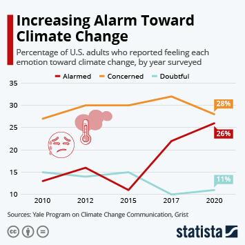 Infographic: Increasing Alarm Toward Climate Change | Statista