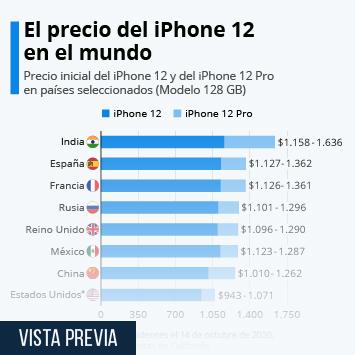 Infografía: El precio del iPhone 12 en el mundo | Statista