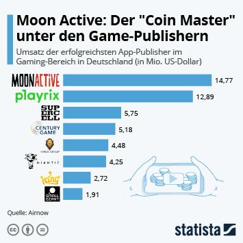 "Infografik: Moon Active: Der ""Coin Master"" unter den Game-Publishern | Statista"