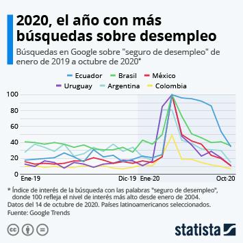 Infografía: El seguro de desempleo, líder de las búsquedas en Google | Statista
