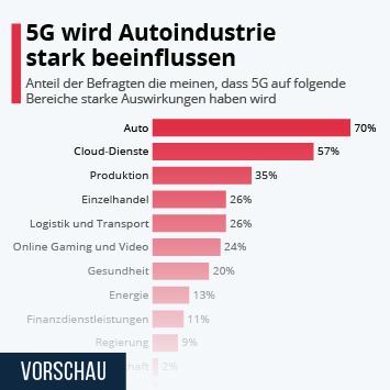 5G wird Autoindustrie stark beeinflussen