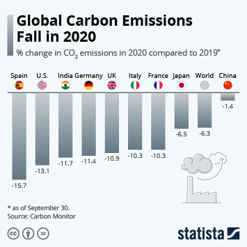 Infographic: Global Carbon Emissions Fall in 2020 | Statista