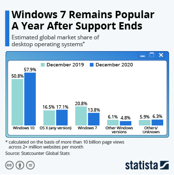 Windows 7 Remains Popular A Year After Support Ends