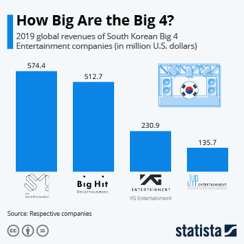 Infographic: How Big are the Big Four? | Statista