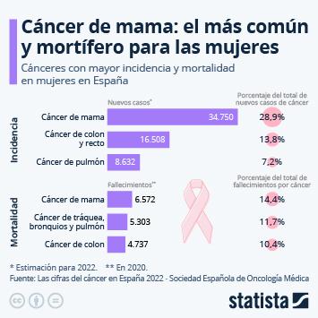 Infografía: El cáncer de mama, el más común y mortal entre las mujeres españolas | Statista
