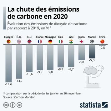 Infographie: Comment les émissions de carbone ont chuté en 2020 | Statista