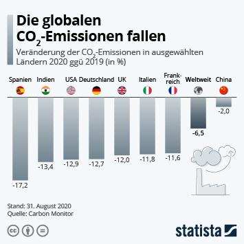 Infografik: Die globalen CO2-Emissionen fallen | Statista