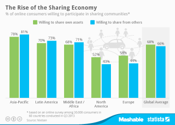 Infographic: The Rise of the Sharing Economy | Statista