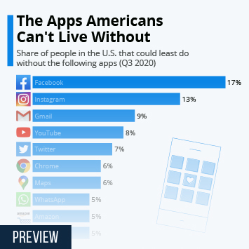 US smartphone market Infographic - The Apps Americans Can't Live Without