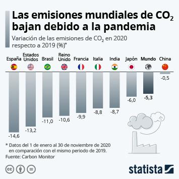 Infografía: ¿Cuánto han disminuido las emisiones de CO2 en 2020? | Statista