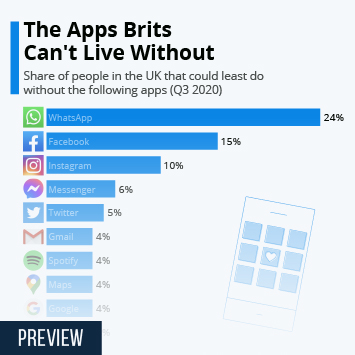 Infographic: The Apps Brits Can't Live Without | Statista