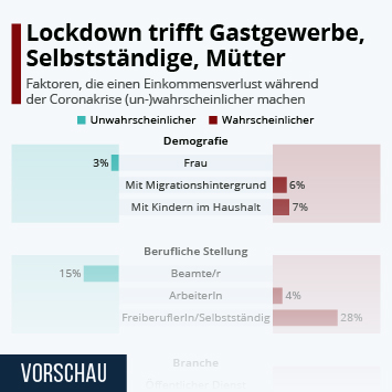 Infografik: Lockdown trifft Gastgewerbe, Selbstständige, Mütter   Statista