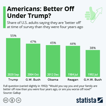 Infographic: Americans: Better Off Under Trump? | Statista