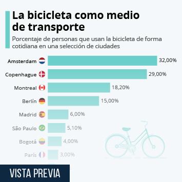 Infografía: ¿En qué ciudades es más común andar en bicicleta? | Statista