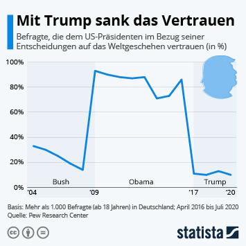 Infografik: Mit Trump sank das Vertrauen   Statista
