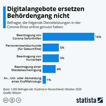 Digitalangebote ersetzen Behördengang nicht