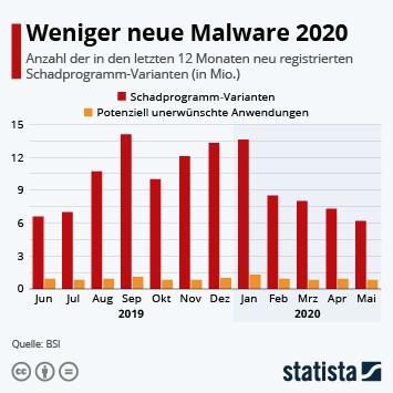 Infografik: Weniger neue Malware 2020 | Statista