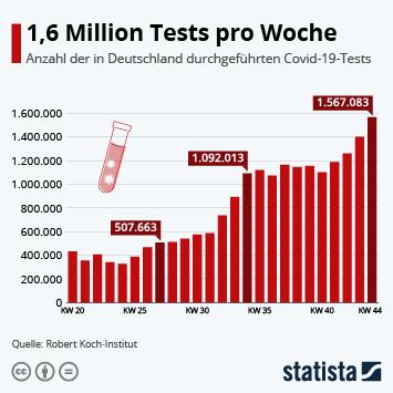 Infografik: 1,6 Millionen Tests pro Woche | Statista