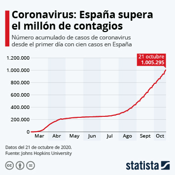 Infografía: España supera el millón de contagios de coronavirus | Statista