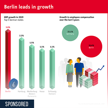 Infographic: Berlin leads in growth | Statista