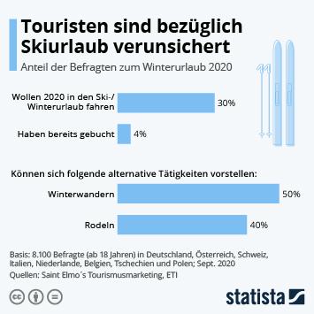Touristen sind bezüglich Skiurlaub verunsichert